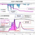 平成30年7月豪雨における日吉ダムの洪水調節効果