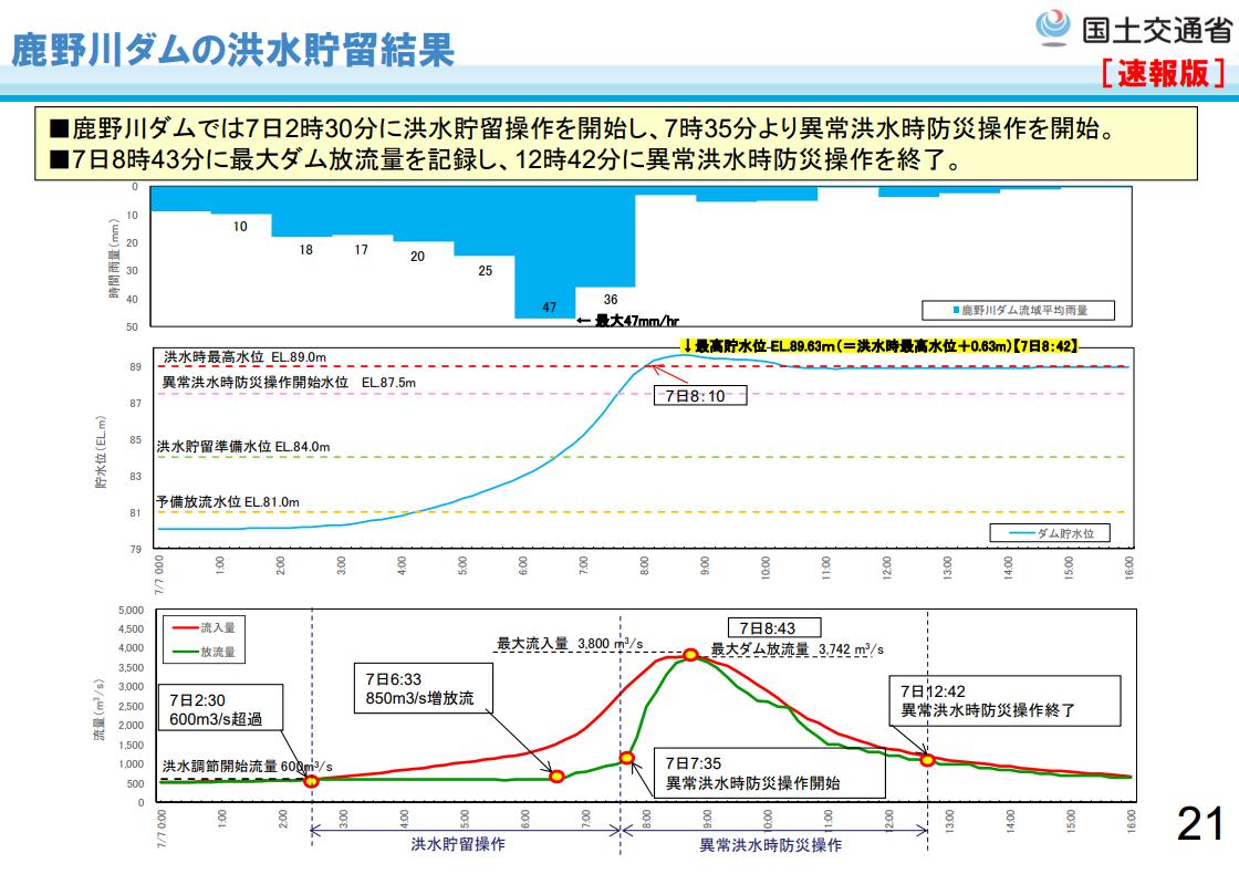平成30年西日本豪雨時の鹿野川ダムの洪水貯留結果(出典:国土交通省四国地方整備局河川部)