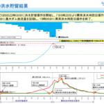 平成30年西日本豪雨時の野村ダムの洪水貯留結果(出典:国土交通省四国地方整備局河川部)