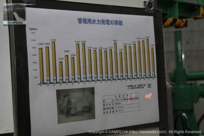 管理用水力発電の実績