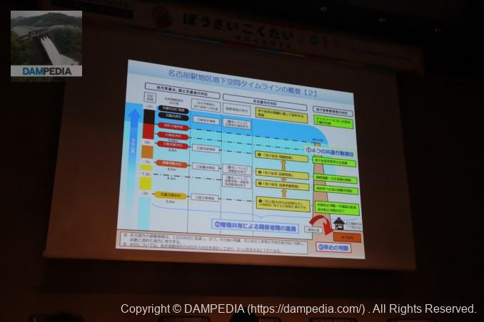 名古屋駅地区地下空間タイムラインの概要