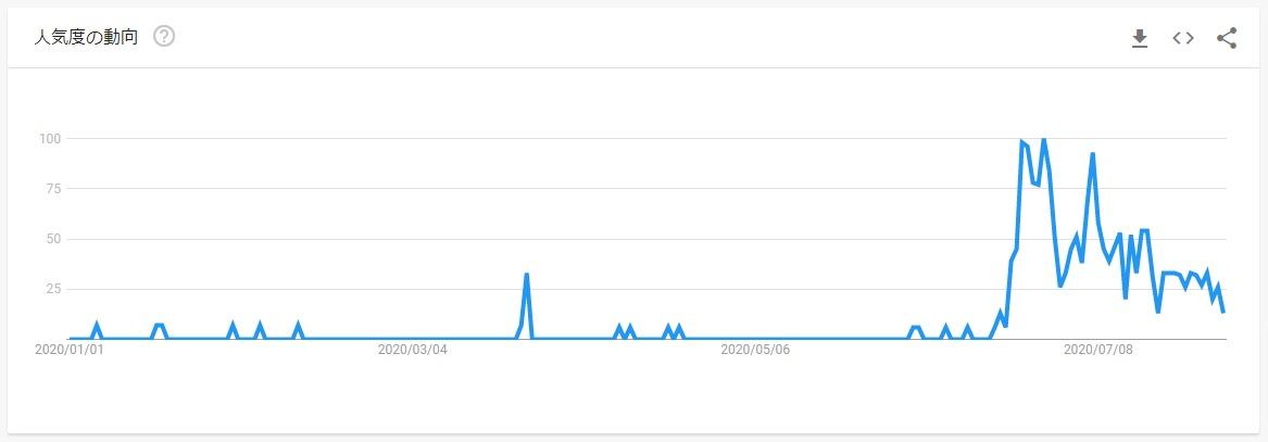 Googleトレンド「三峡ダム 決壊」